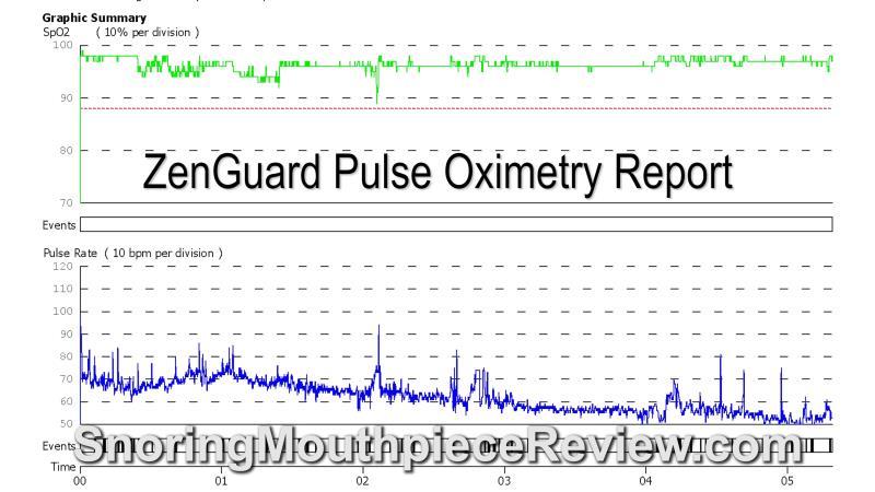 zenguard pulse oximetry